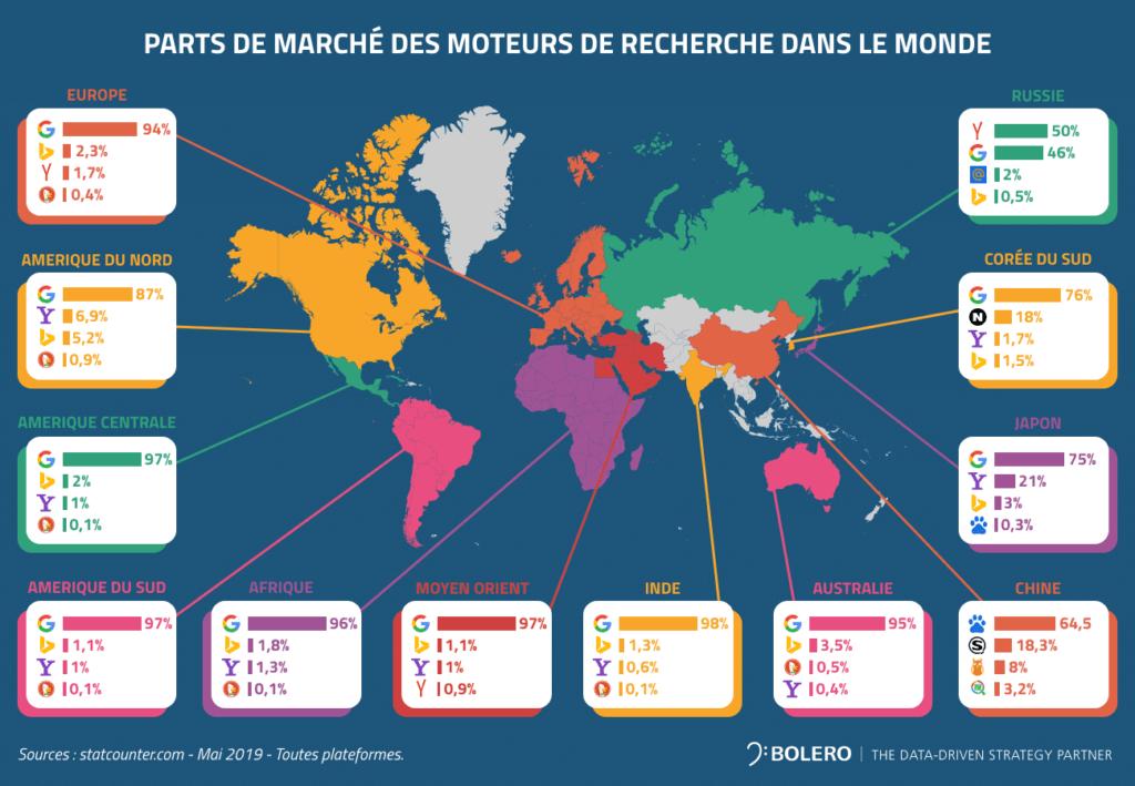 parts de marche moteurs de recherche dans le monde